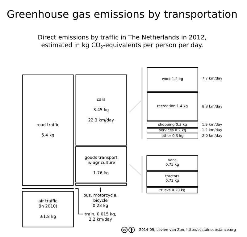 greenhouse gas emissions by transport
