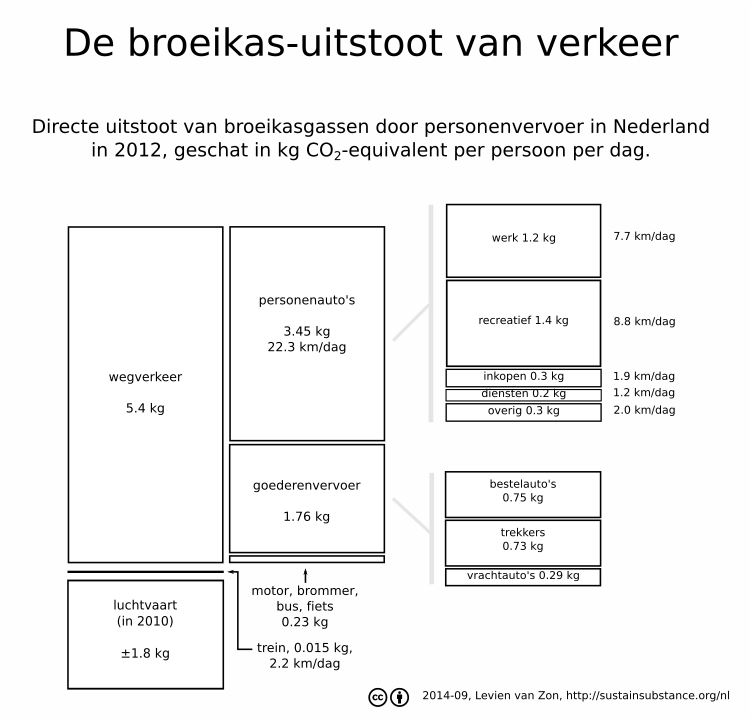 De klimaat-voetafdruk van verkeer in Nederland